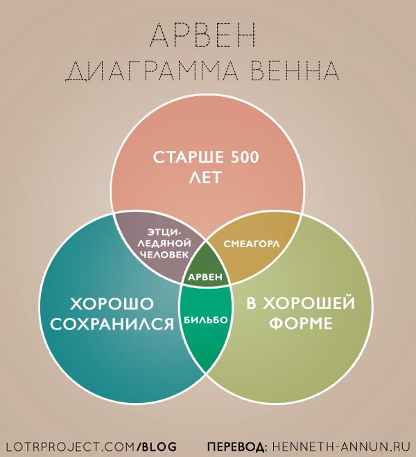 arvenndiagram ru LOTRProject: Переводы картинок