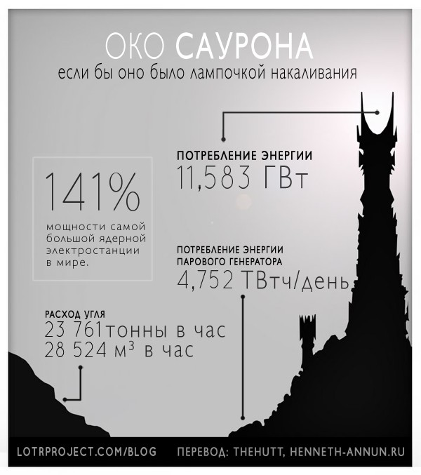 sauronbulb2png ru LOTRProject: Переводы картинок